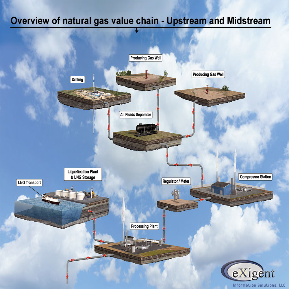 Oil And Gas Plant Settlement Alocation, Midstream Accounting